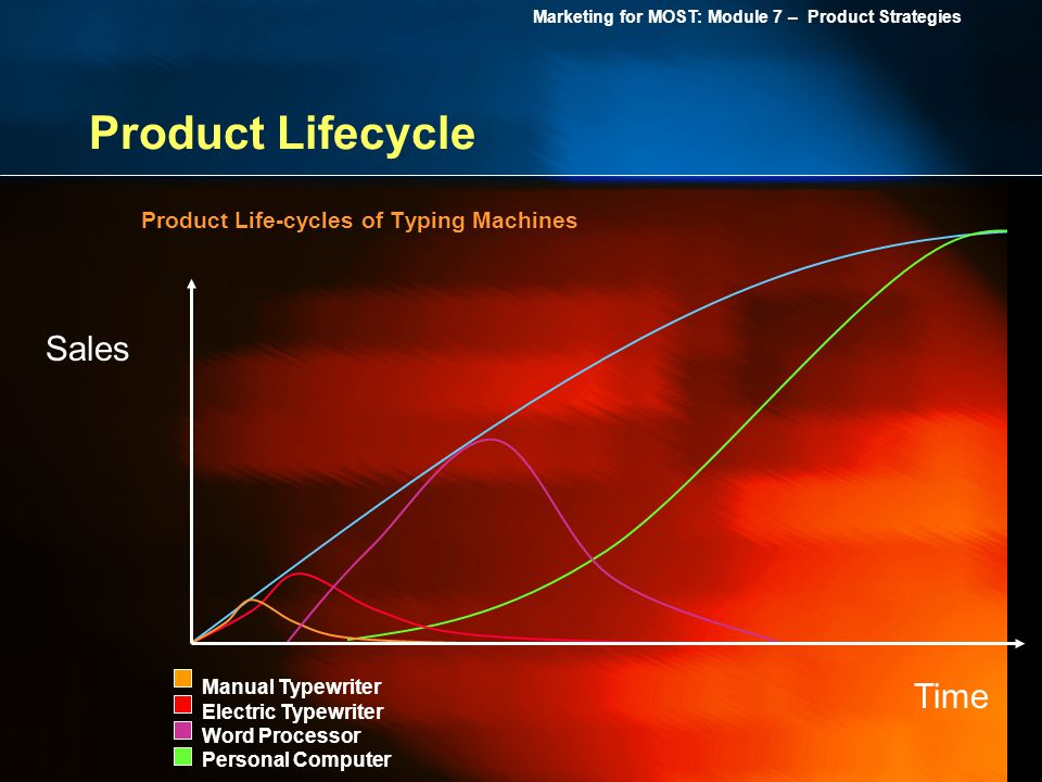 Marketing for MOST: Module 7 – Product Strategies Product Lifecycle Product Life-cycles of Typing Machines Sales Time Manual Typewriter Electric Typew
