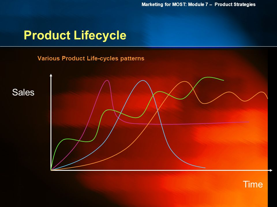 Marketing for MOST: Module 7 – Product Strategies Product Lifecycle Various Product Life-cycles patterns Sales Time