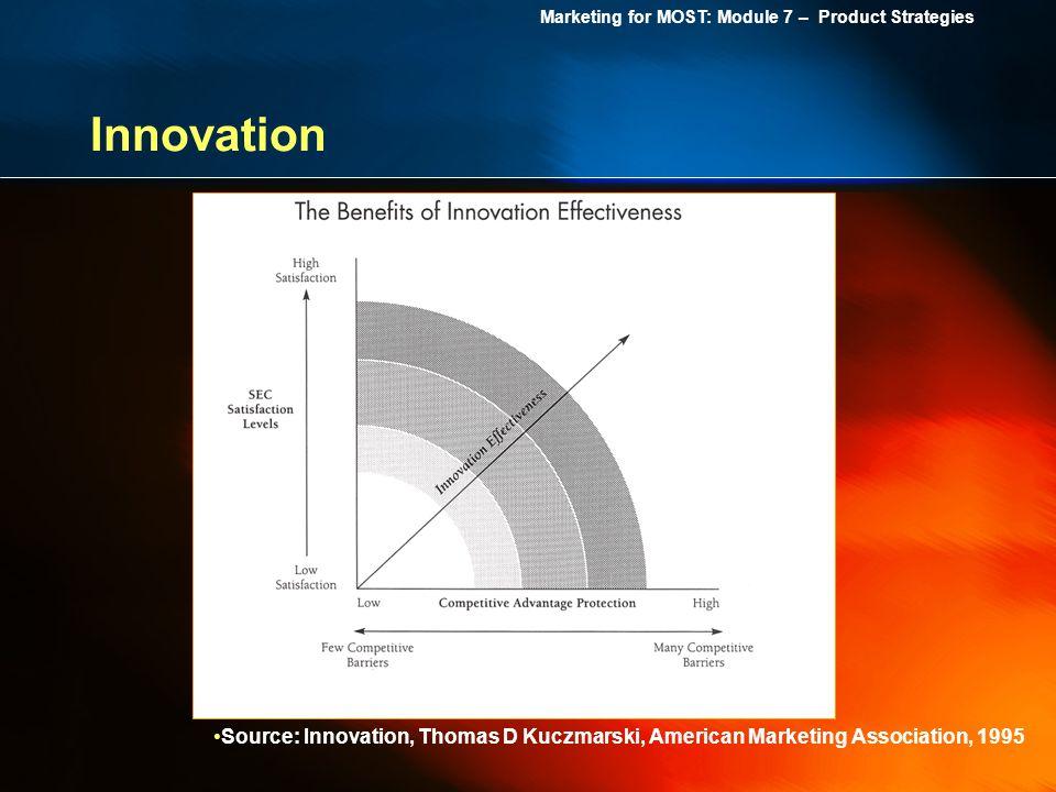 Marketing for MOST: Module 7 – Product Strategies Innovation Source: Innovation, Thomas D Kuczmarski, American Marketing Association, 1995