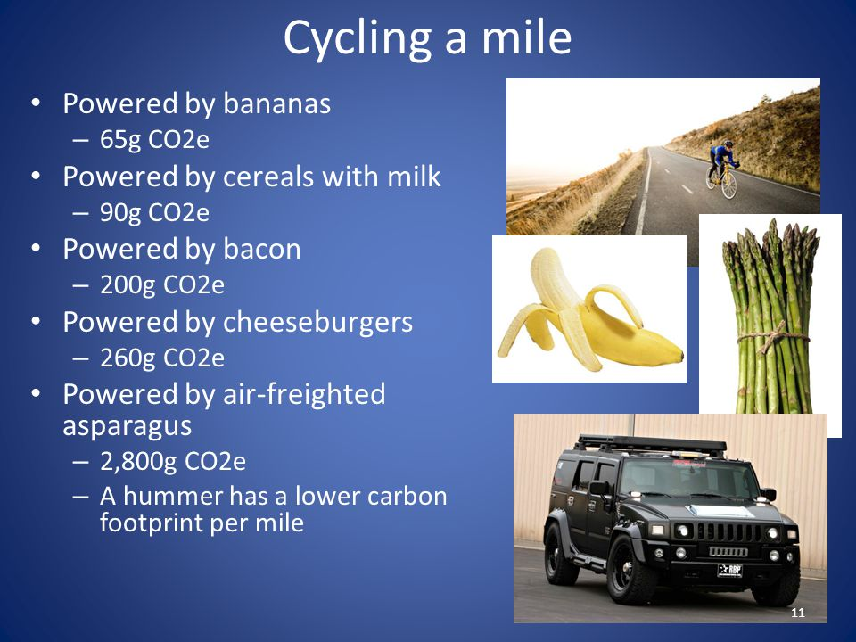 Cycling a mile Powered by bananas – 65g CO2e Powered by cereals with milk – 90g CO2e Powered by bacon – 200g CO2e Powered by cheeseburgers – 260g CO2e