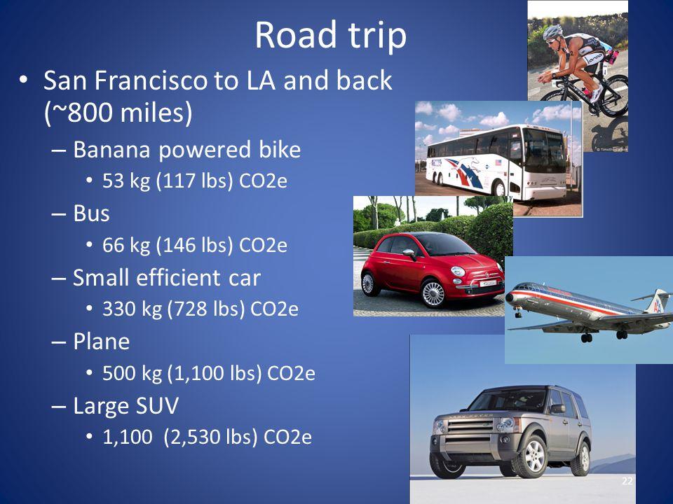 Road trip San Francisco to LA and back (~800 miles) – Banana powered bike 53 kg (117 lbs) CO2e – Bus 66 kg (146 lbs) CO2e – Small efficient car 330 kg