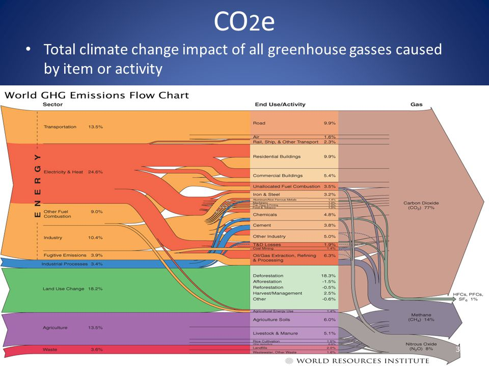 CO 2 e Total climate change impact of all greenhouse gasses caused by item or activity 3