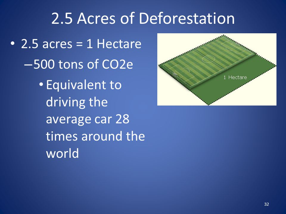 2.5 acres = 1 Hectare – 500 tons of CO2e Equivalent to driving the average car 28 times around the world 32