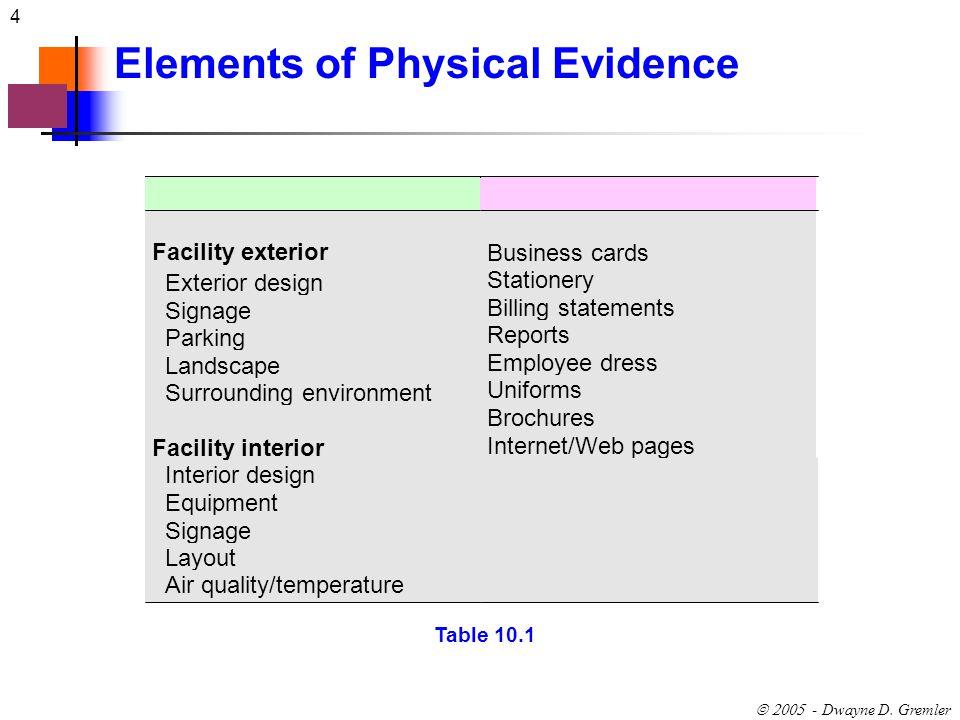 4 - Dwayne D. Gremler Elements of Physical Evidence Facility exterior Exterior design Signage Parking Landscape Surrounding environment Facility inter