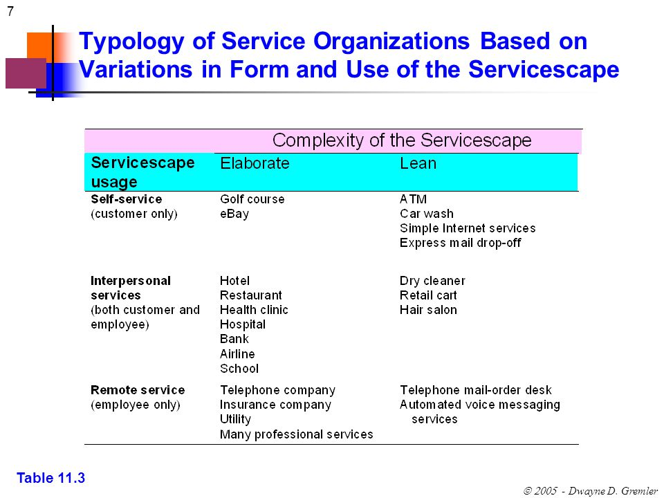 7 - Dwayne D. Gremler Typology of Service Organizations Based on Variations in Form and Use of the Servicescape Table 11.3