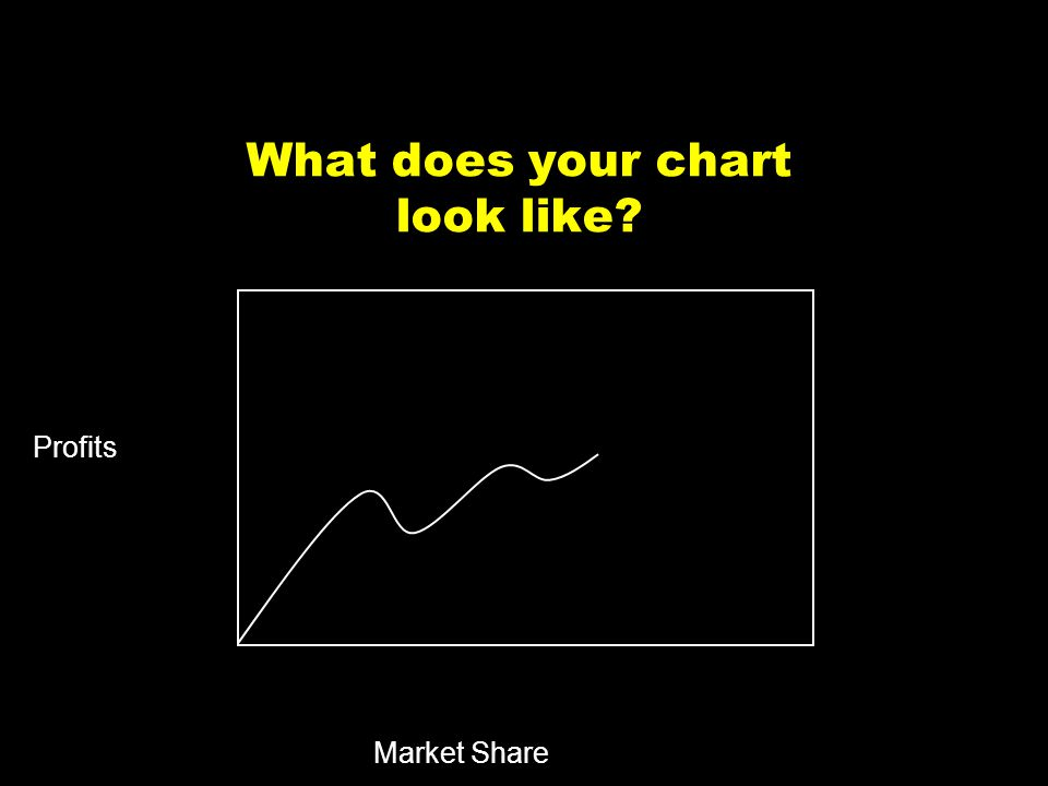11 What does your chart look like? Market Share Profits