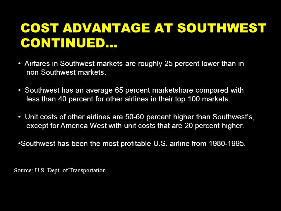 COST ADVANTAGE AT SOUTHWEST CONTINUED… Airfares in Southwest markets are roughly 25 percent lower than in non-Southwest markets.
