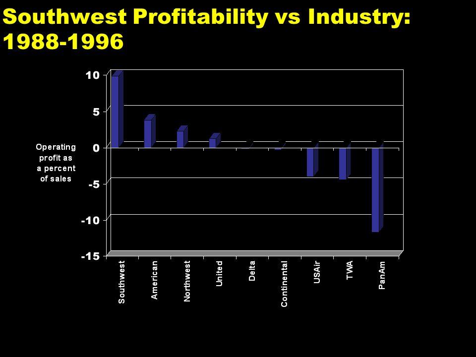 Southwest Profitability vs Industry: 1988-1996