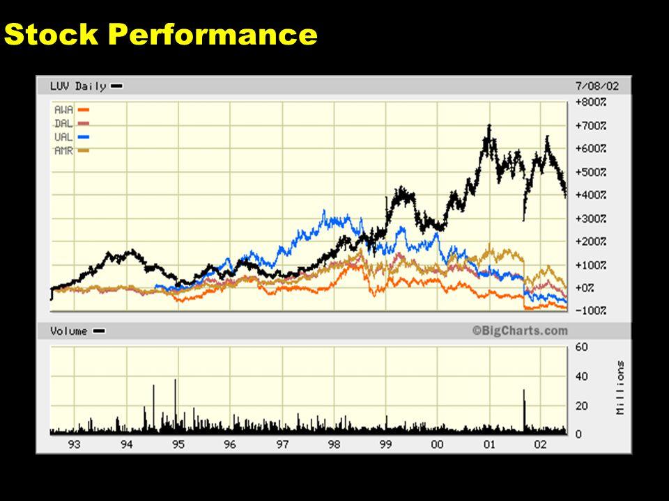 4 Stock Performance
