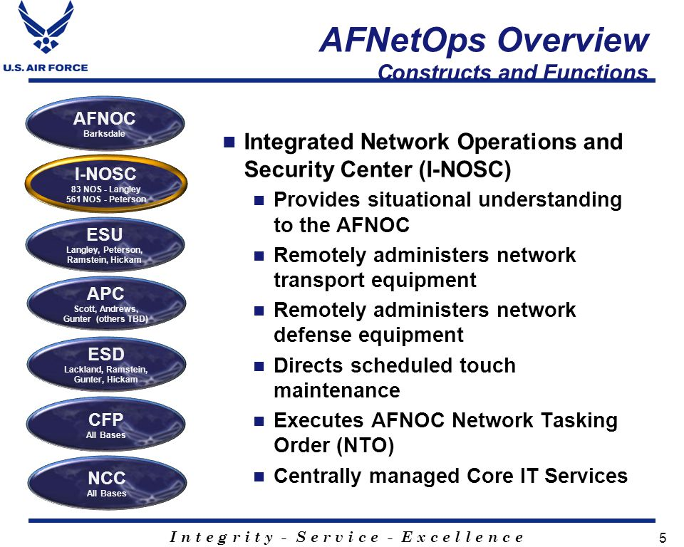 I n t e g r i t y - S e r v i c e - E x c e l l e n c e 5 AFNetOps Overview Constructs and Functions Integrated Network Operations and Security Center (I-NOSC) Provides situational understanding to the AFNOC Remotely administers network transport equipment Remotely administers network defense equipment Directs scheduled touch maintenance Executes AFNOC Network Tasking Order (NTO) Centrally managed Core IT Services I-NOSC 83 NOS - Langley 561 NOS - Peterson ESU Langley, Peterson, Ramstein, Hickam APC Scott, Andrews, Gunter (others TBD) ESD Lackland, Ramstein, Gunter, Hickam AFNOC Barksdale CFP All Bases NCC All Bases