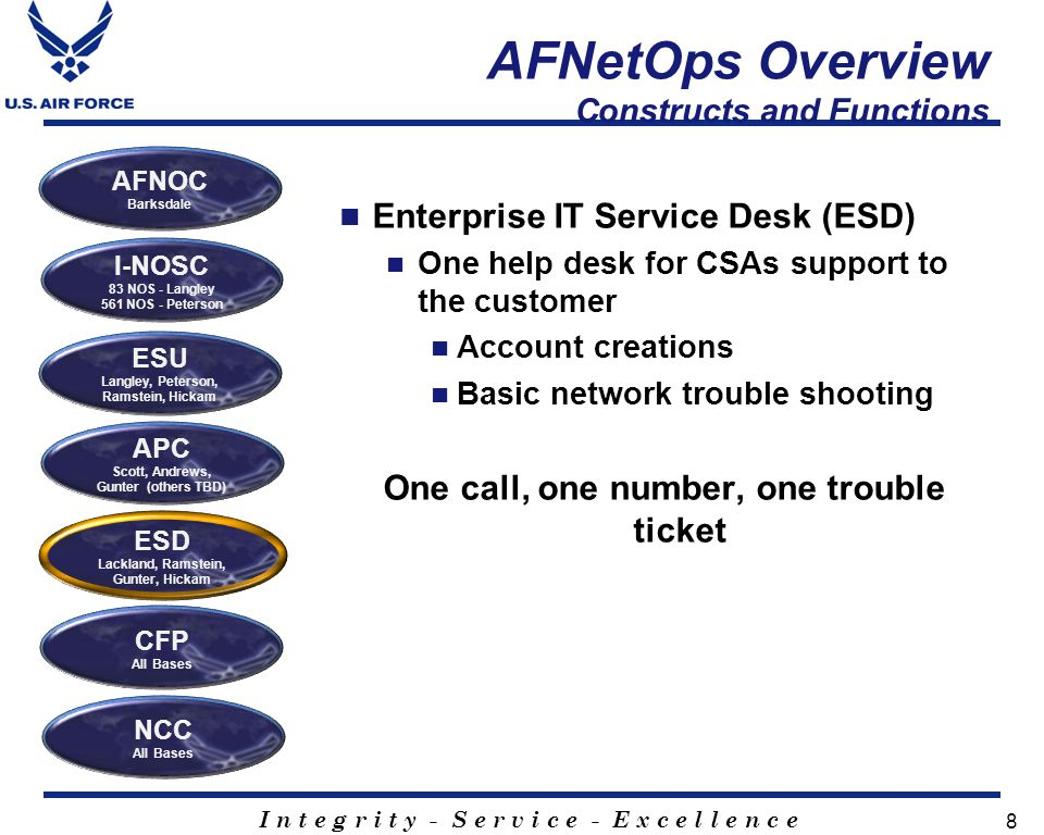 I n t e g r i t y - S e r v i c e - E x c e l l e n c e 8 AFNetOps Overview Constructs and Functions Enterprise IT Service Desk (ESD) One help desk for CSAs support to the customer Account creations Basic network trouble shooting One call, one number, one trouble ticket I-NOSC 83 NOS - Langley 561 NOS - Peterson ESU Langley, Peterson, Ramstein, Hickam APC Scott, Andrews, Gunter (others TBD) ESD Lackland, Ramstein, Gunter, Hickam AFNOC Barksdale CFP All Bases NCC All Bases