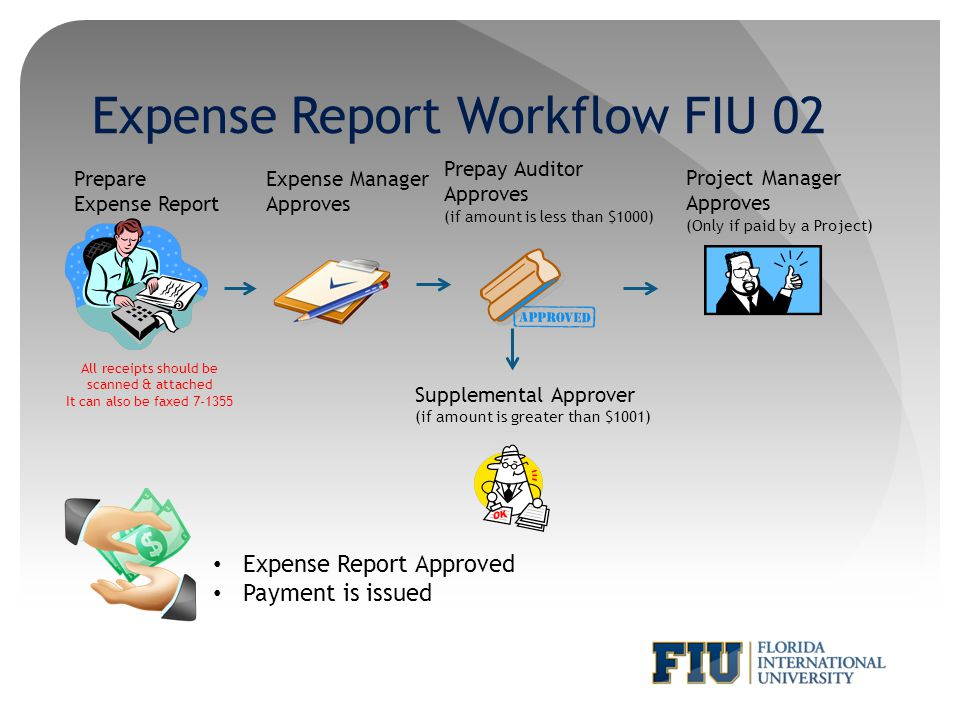Expense Report Workflow FIU 02 Prepare Expense Report Expense Manager Approves Prepay Auditor Approves (if amount is less than $1000) Project Manager