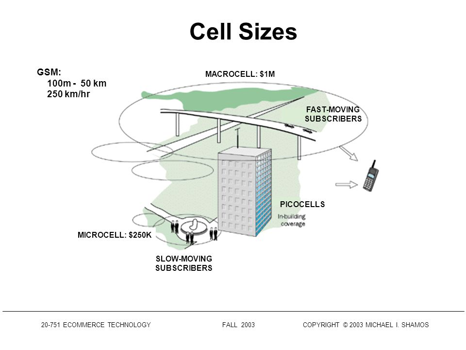 20-751 ECOMMERCE TECHNOLOGY FALL 2003 COPYRIGHT © 2003 MICHAEL I. SHAMOS Cell Handover SOURCE: R. C. LEVINE, SMU AS PHONE MOVES FROM CELL A TO CELL B: