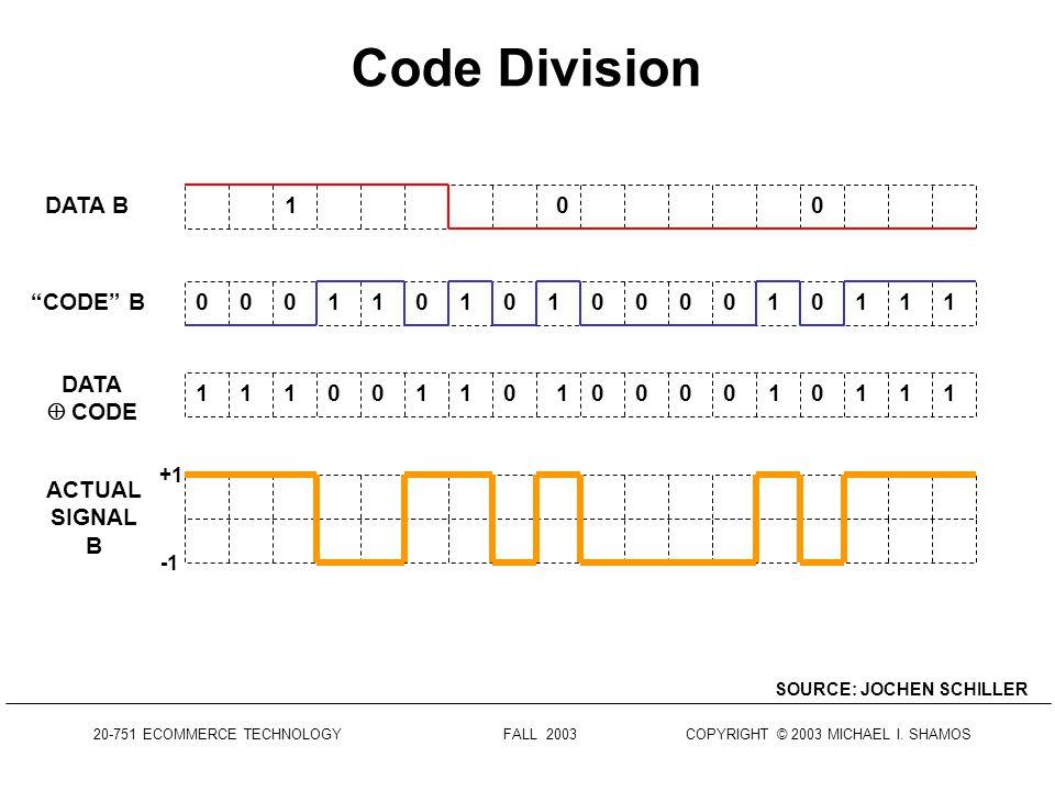 Code Division SOURCE: JOCHEN SCHILLER 110DATA 111111110000000000CODE 000000000011111111 DATA CODE +1 ACTUAL SIGNAL