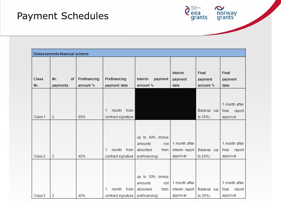 Payment Schedules Disbursements financial scheme Class Nr.