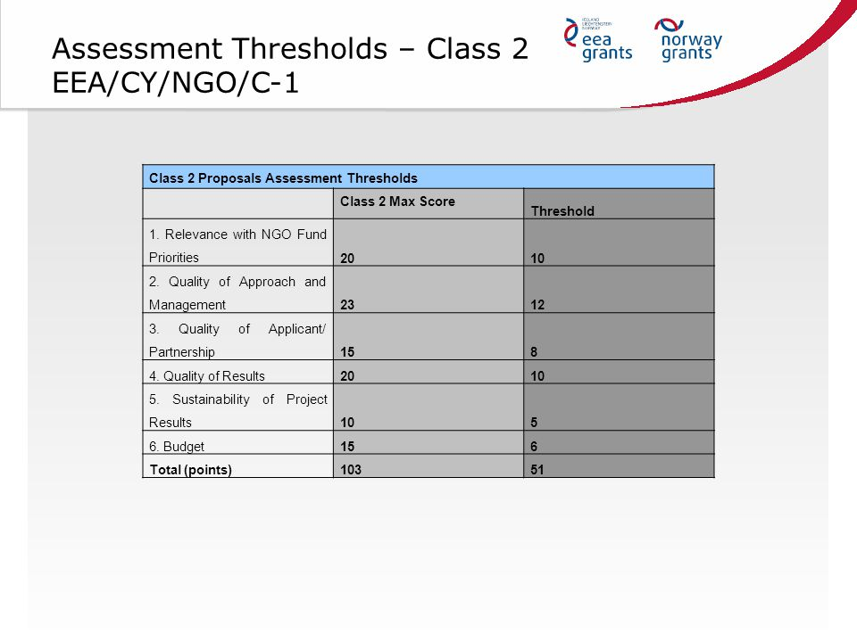 Assessment Thresholds – Class 2 EEA/CY/NGO/C-1 Class 2 Proposals Assessment Thresholds Class 2 Max Score Threshold 1.