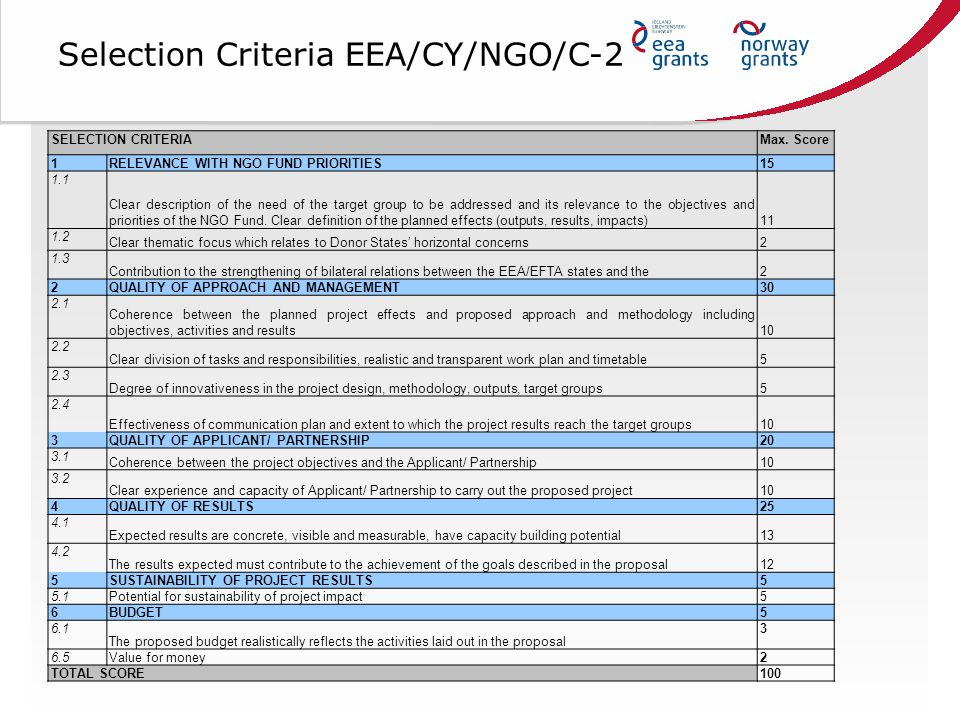 Selection Criteria EEA/CY/NGO/C-2 SELECTION CRITERIAMax.