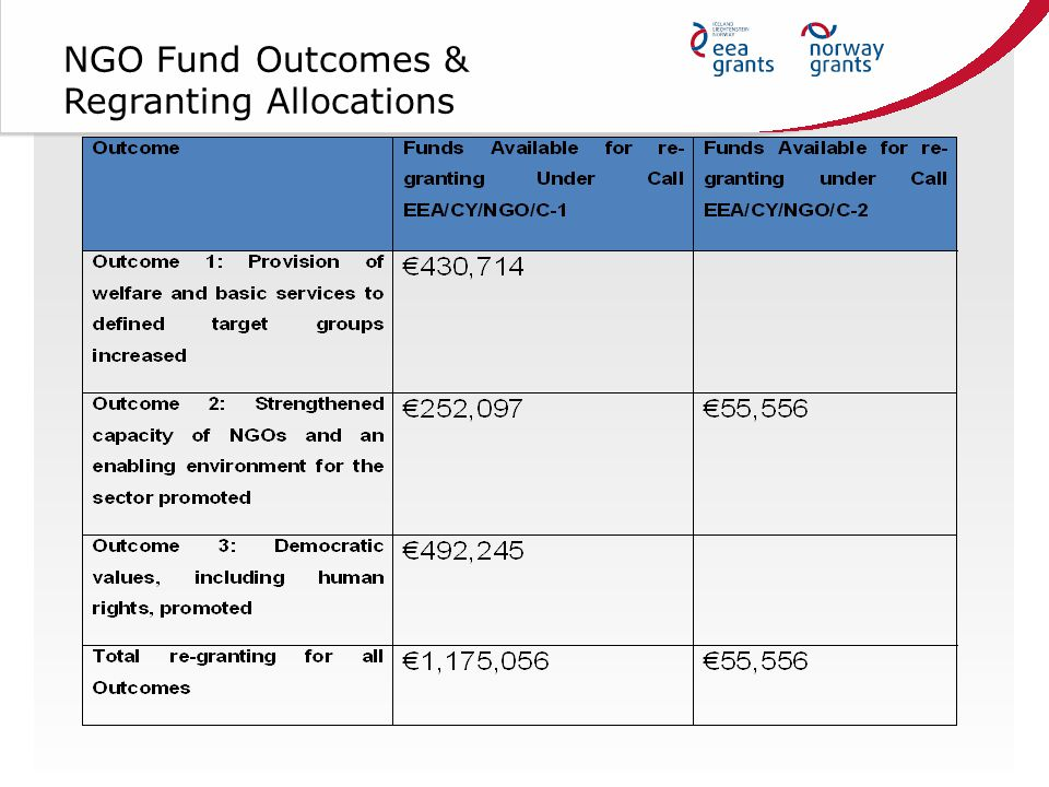 NGO Fund Outcomes & Regranting Allocations