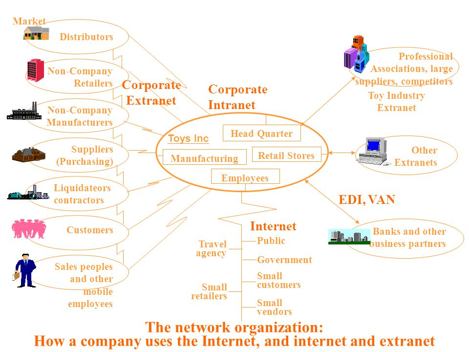 The network organization: How a company uses the Internet, and internet and extranet Head Quarter Retail Stores Employees Manufacturing Toys Inc Corpo