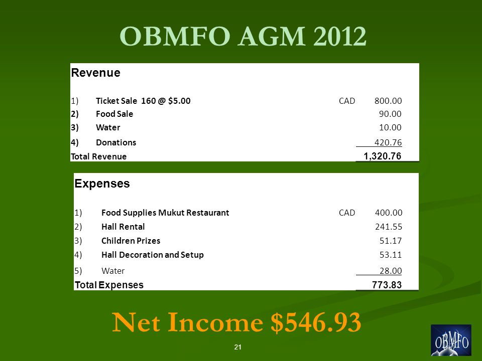 OBMFO AGM Net Income $ Revenue 1)Ticket Sale $5.00CAD )Food Sale )Water )Donations Total Revenue 1, Expenses 1) Food Supplies Mukut RestaurantCAD ) Hall Rental ) Children Prizes ) Hall Decoration and Setup ) Water Total Expenses