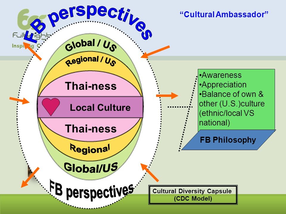 Inspiring Caring Leaders Across Cultures Cultural Diversity Capsule (CDC Model) Awareness Appreciation Balance of own & other (U.S.)culture (ethnic/local VS national) FB Philosophy Local Culture Thai-ness Cultural Ambassador