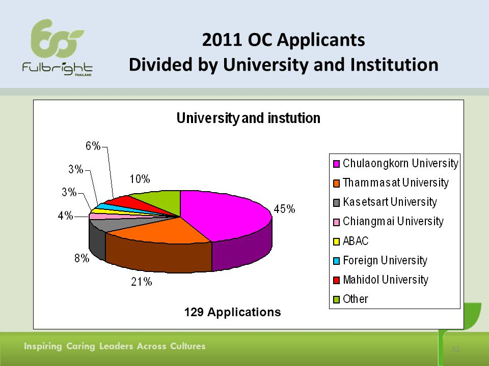 52 Inspiring Caring Leaders Across Cultures 2011 OC Applicants Divided by University and Institution 129 Applications