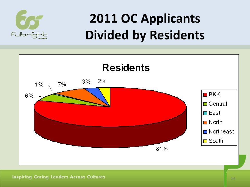 54 Inspiring Caring Leaders Across Cultures 2011 OC Applicants Divided by Residents