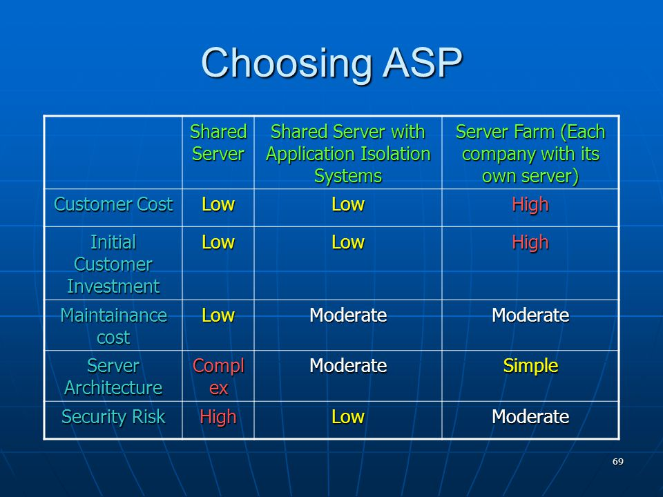 69 Choosing ASP Shared Server Shared Server with Application Isolation Systems Server Farm (Each company with its own server) Customer Cost LowLowHigh