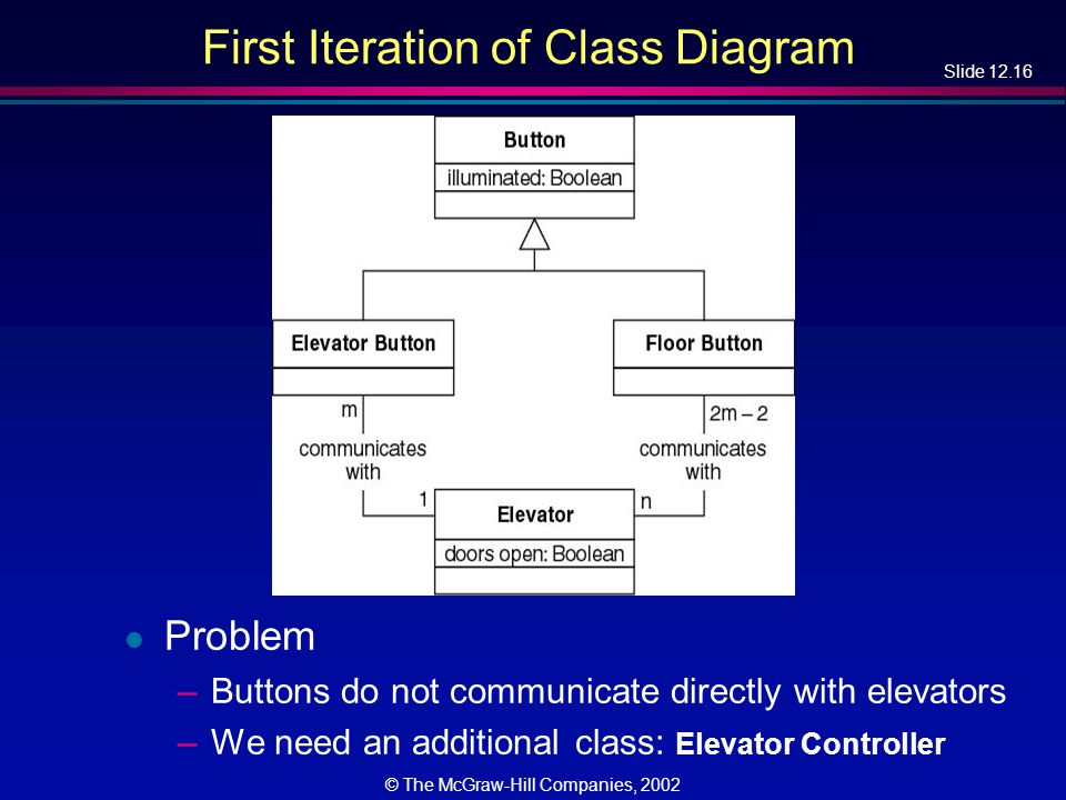 Slide 12.16 © The McGraw-Hill Companies, 2002 First Iteration of Class Diagram l Problem –Buttons do not communicate directly with elevators –We need an additional class: Elevator Controller