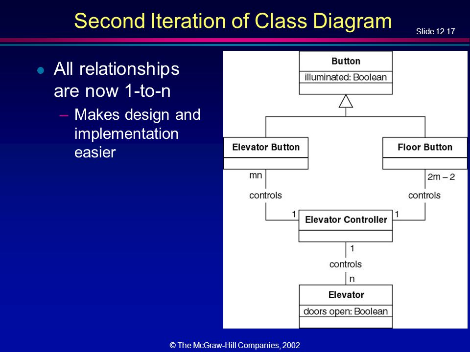 Slide 12.17 © The McGraw-Hill Companies, 2002 Second Iteration of Class Diagram l All relationships are now 1-to-n –Makes design and implementation easier