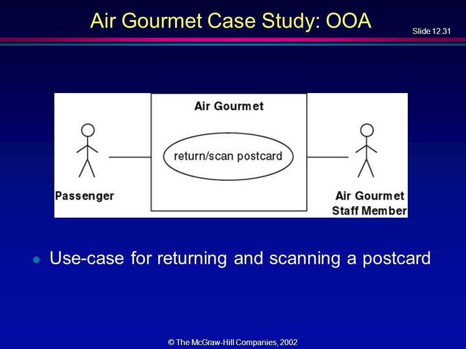 Slide 12.31 © The McGraw-Hill Companies, 2002 Air Gourmet Case Study: OOA l Use-case for returning and scanning a postcard