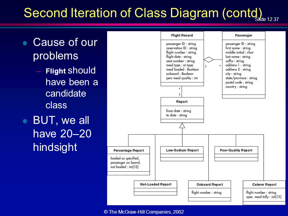 Slide 12.37 © The McGraw-Hill Companies, 2002 Second Iteration of Class Diagram (contd) l Cause of our problems –Flight should have been a candidate class l BUT, we all have 20–20 hindsight