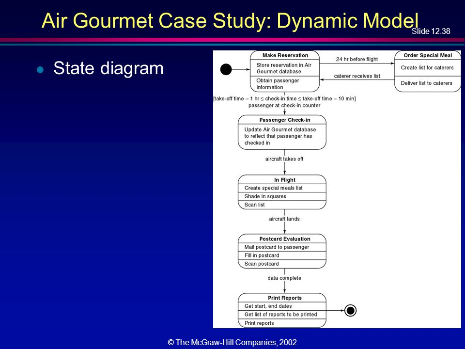 Slide 12.38 © The McGraw-Hill Companies, 2002 Air Gourmet Case Study: Dynamic Model l State diagram