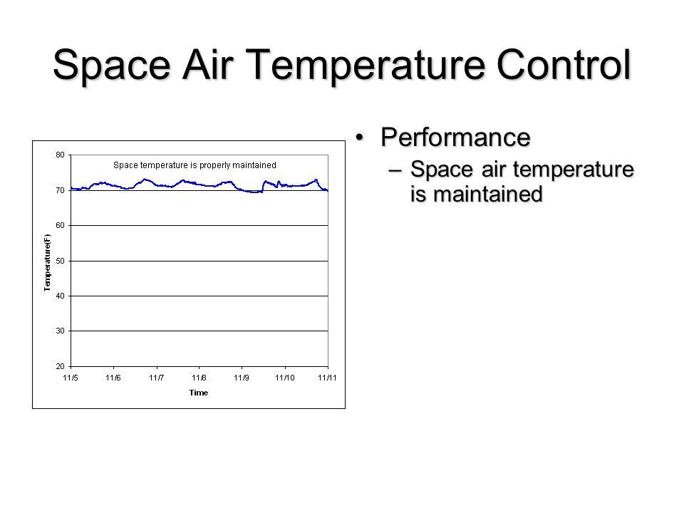 Space Air Temperature Control PerformancePerformance –Space air temperature is maintained