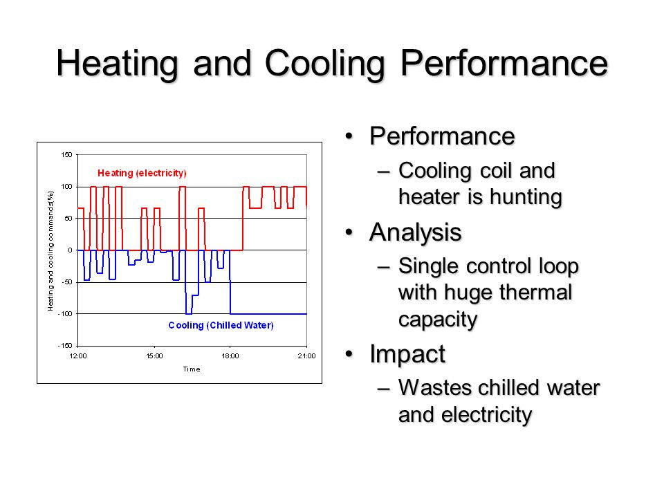 Heating and Cooling Performance PerformancePerformance –Cooling coil and heater is hunting AnalysisAnalysis –Single control loop with huge thermal capacity ImpactImpact –Wastes chilled water and electricity