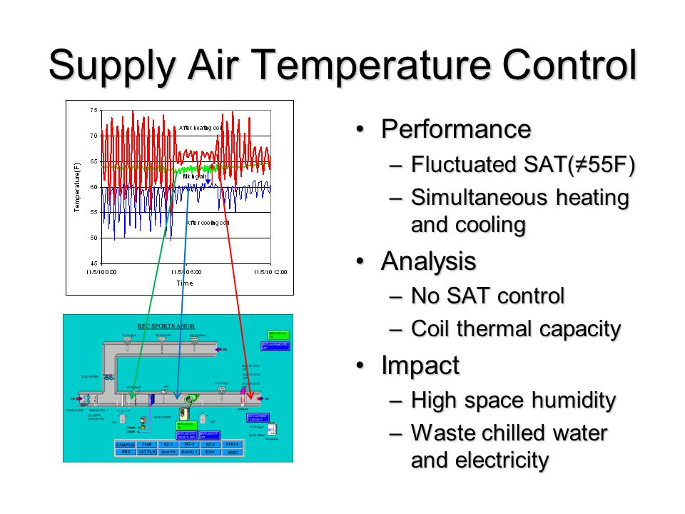 Supply Air Temperature Control PerformancePerformance –Fluctuated SAT(55F) –Simultaneous heating and cooling AnalysisAnalysis –No SAT control –Coil thermal capacity ImpactImpact –High space humidity –Waste chilled water and electricity