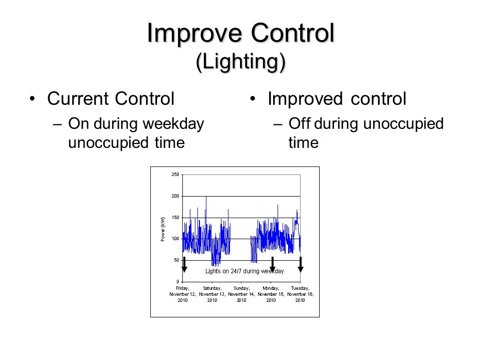 Improve Control (Lighting) Current Control –On during weekday unoccupied time Improved control –Off during unoccupied time