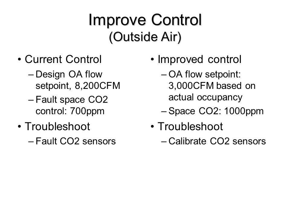 Improve Control (Outside Air) Current Control –Design OA flow setpoint, 8,200CFM –Fault space CO2 control: 700ppm Troubleshoot –Fault CO2 sensors Improved control –OA flow setpoint: 3,000CFM based on actual occupancy –Space CO2: 1000ppm Troubleshoot –Calibrate CO2 sensors