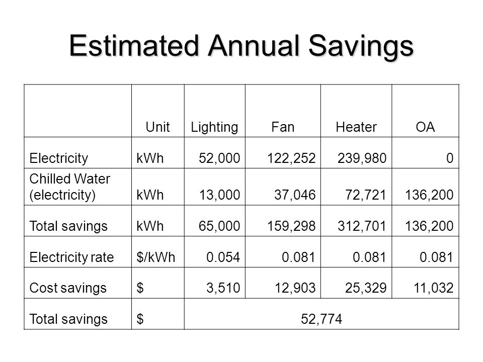 Estimated Annual Savings UnitLightingFanHeaterOA ElectricitykWh52,000122,252239,9800 Chilled Water (electricity)kWh13,00037,04672,721136,200 Total sav