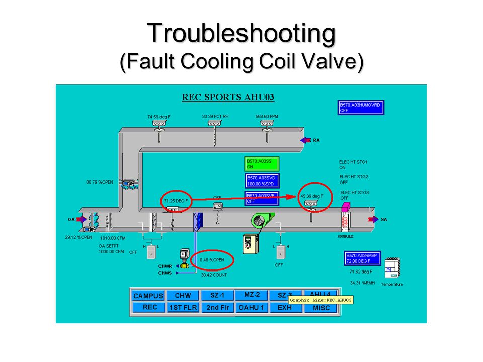 Troubleshooting (Fault Cooling Coil Valve)