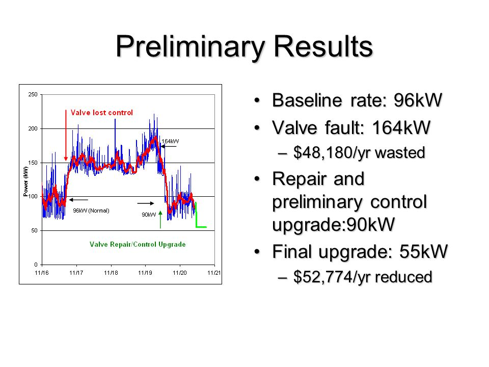 Preliminary Results Baseline rate: 96kWBaseline rate: 96kW Valve fault: 164kWValve fault: 164kW –$48,180/yr wasted Repair and preliminary control upgr