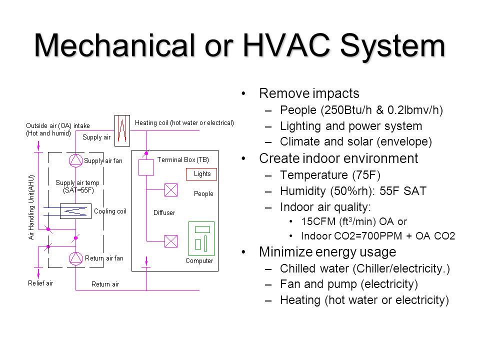 Mechanical or HVAC System Remove impacts –People (250Btu/h & 0.2lbmv/h) –Lighting and power system –Climate and solar (envelope) Create indoor environment –Temperature (75F) –Humidity (50%rh): 55F SAT –Indoor air quality: 15CFM (ft 3 /min) OA or Indoor CO2=700PPM + OA CO2 Minimize energy usage –Chilled water (Chiller/electricity.) –Fan and pump (electricity) –Heating (hot water or electricity)