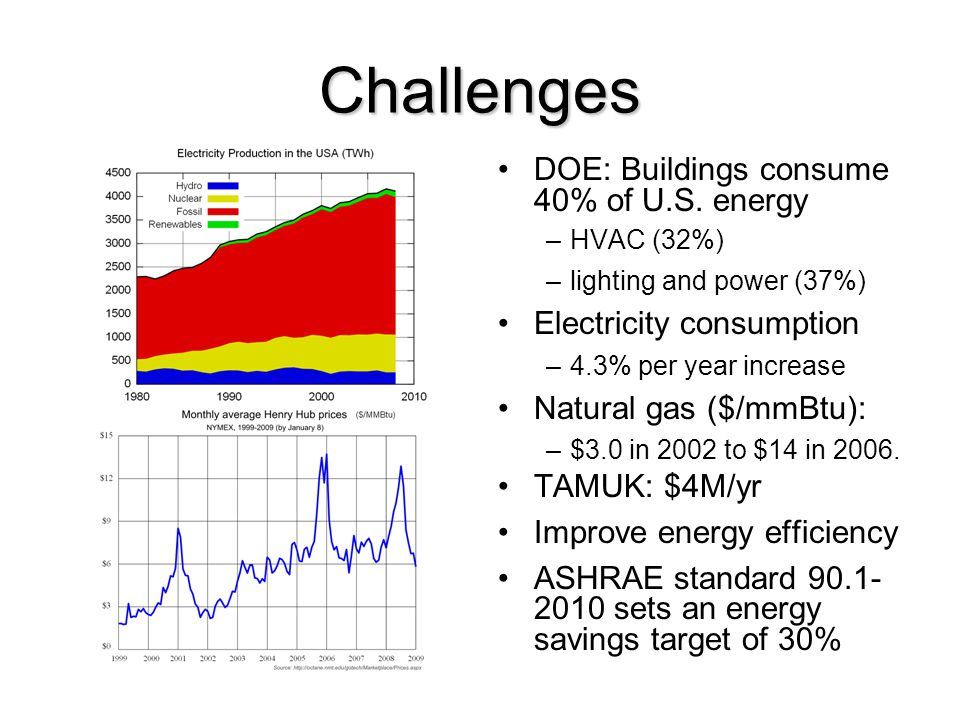 Challenges DOE: Buildings consume 40% of U.S. energy –HVAC (32%) –lighting and power (37%) Electricity consumption –4.3% per year increase Natural gas