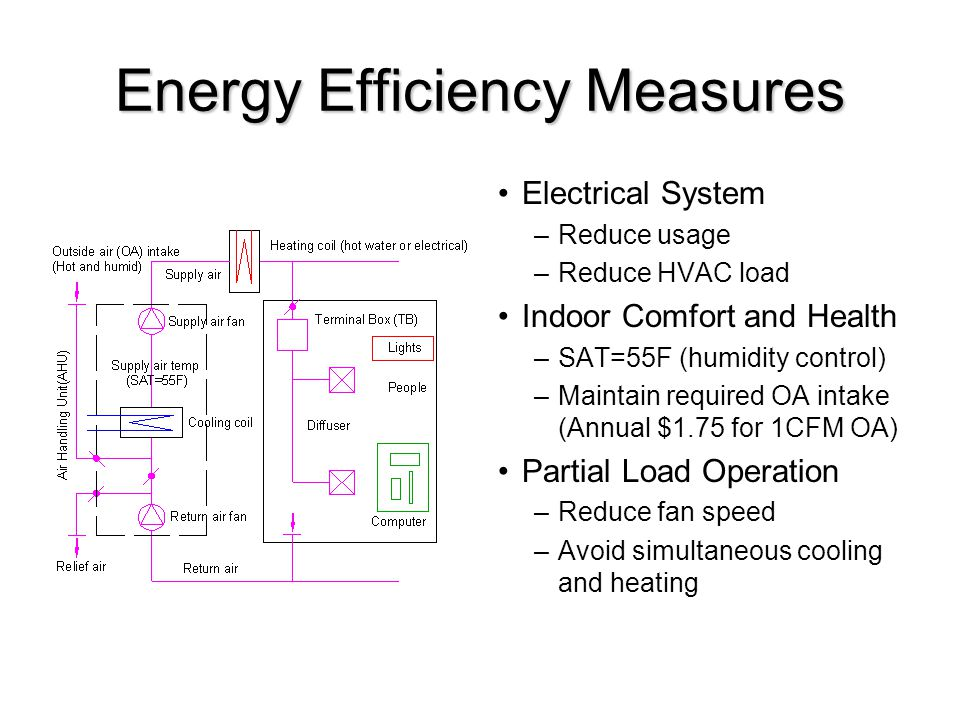 Energy Efficiency Measures Electrical System –Reduce usage –Reduce HVAC load Indoor Comfort and Health –SAT=55F (humidity control) –Maintain required OA intake (Annual $1.75 for 1CFM OA) Partial Load Operation –Reduce fan speed –Avoid simultaneous cooling and heating