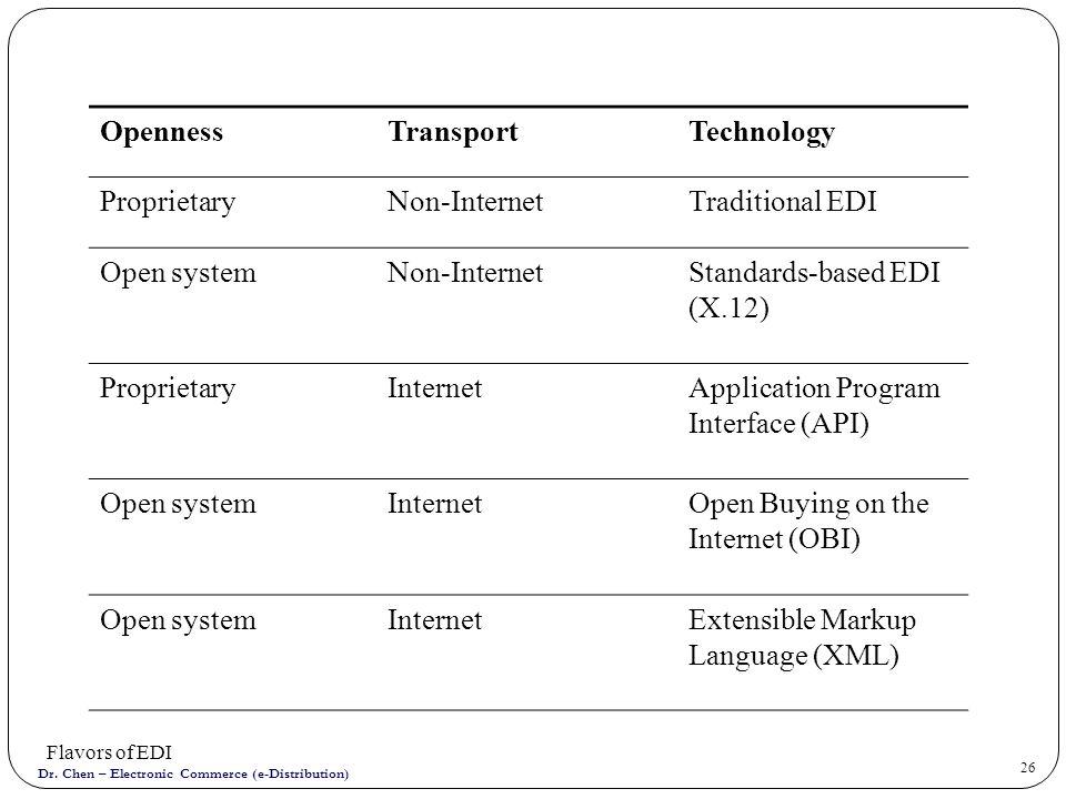 Dr. Chen – Electronic Commerce (e-Distribution) 26 OpennessTransportTechnology ProprietaryNon-InternetTraditional EDI Open systemNon-InternetStandards