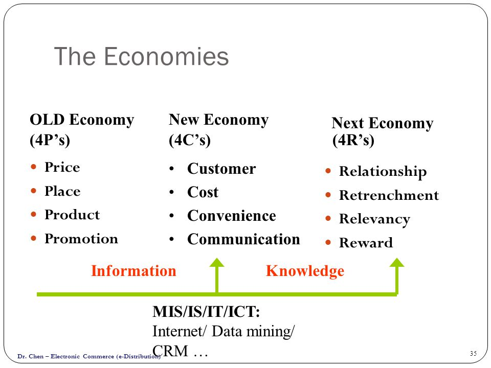 Dr. Chen – Electronic Commerce (e-Distribution) 35 The Economies Price Place Product Promotion Relationship Retrenchment Relevancy Reward OLD Economy