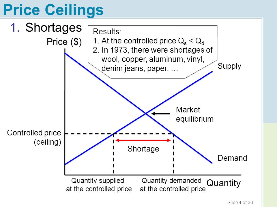 Slide 35 of 36 Takeaway You should be able to: draw a diagram showing the price ceiling and correctly labeling the shortage, and on the same diagram...