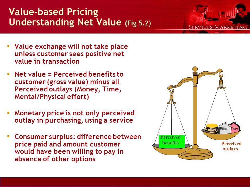 Slide © 2007 by Christopher Lovelock and Jochen Wirtz Services Marketing 6/E Chapter 5 - 10 Value-based Pricing Understanding Net Value (Fig 5.2) Valu