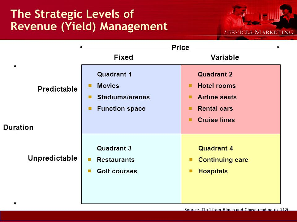 Slide © 2007 by Christopher Lovelock and Jochen Wirtz Services Marketing 6/E Chapter 5 - 19 The Strategic Levels of Revenue (Yield) Management Quadran