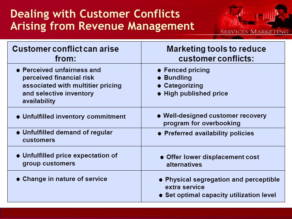 Slide © 2007 by Christopher Lovelock and Jochen Wirtz Services Marketing 6/E Chapter 5 - 20 Dealing with Customer Conflicts Arising from Revenue Manag